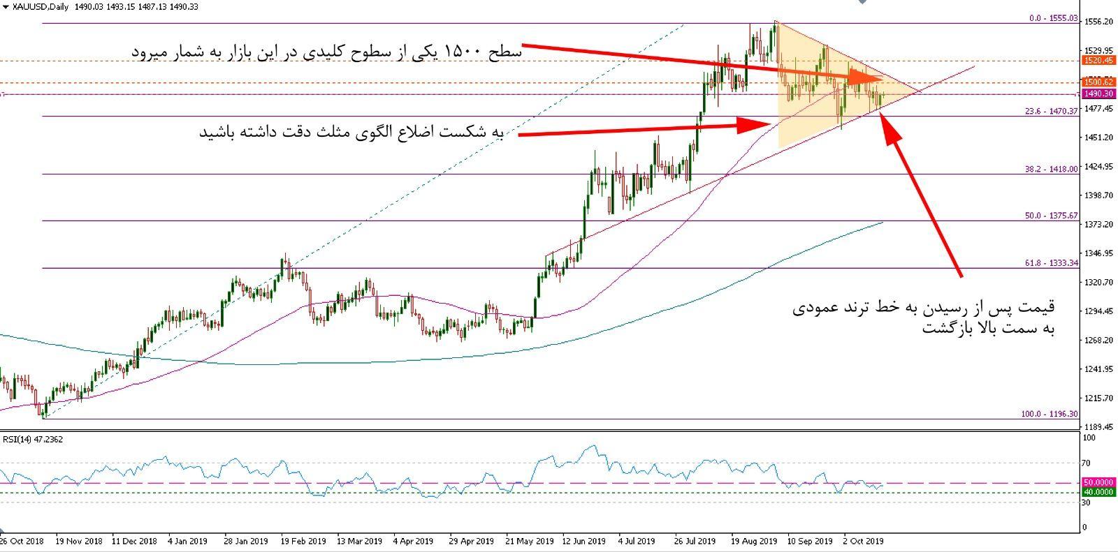 تحلیل تکنیکال بازار طلا مورخ 25 مهر 1398