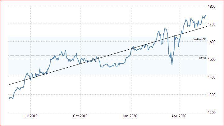 کاهش محسوس قیمت طلا در راه است