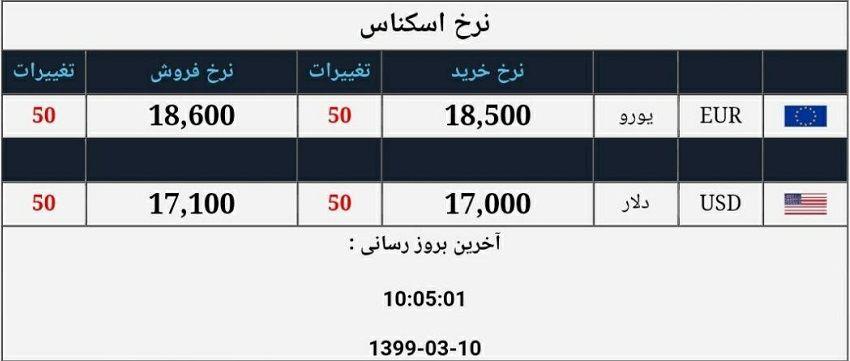 نرخ ارز در صرافی ملی گران شد