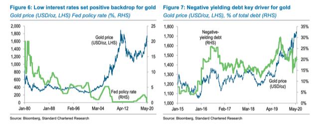 نرخهای بهره منفی، قیمت هر اونس طلا را به ۱۹۲۰ دلار خواهند رساند