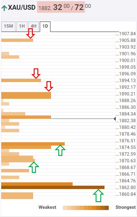 صعود دوباره قیمت طلا+تحلیل تکنیکال