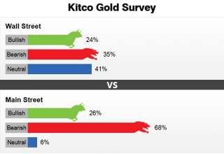 روند نزولی قیمت طلا روزهای آینده نیز ادامه خواهد یافت