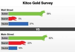 روند صعودی قیمت طلا طی هفته جاری نیز ادامه خواهد یافت