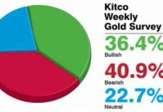 اختلاف نظر کارشناسان کیتکو درباره روند قیمت طلا در هفته جاری
