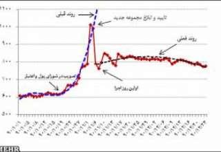 کاهش بهای سکه با اتخاذ سیاست های مناسب از سوی بانک مرکزی