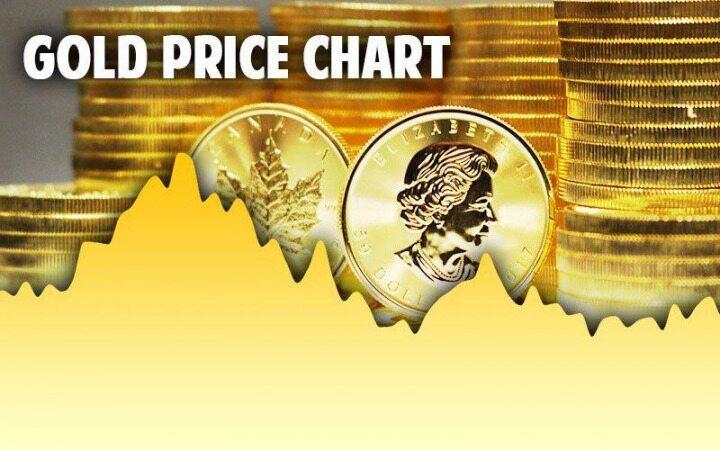 قیمت جهانی طلا امروز 17 مهرماه 98